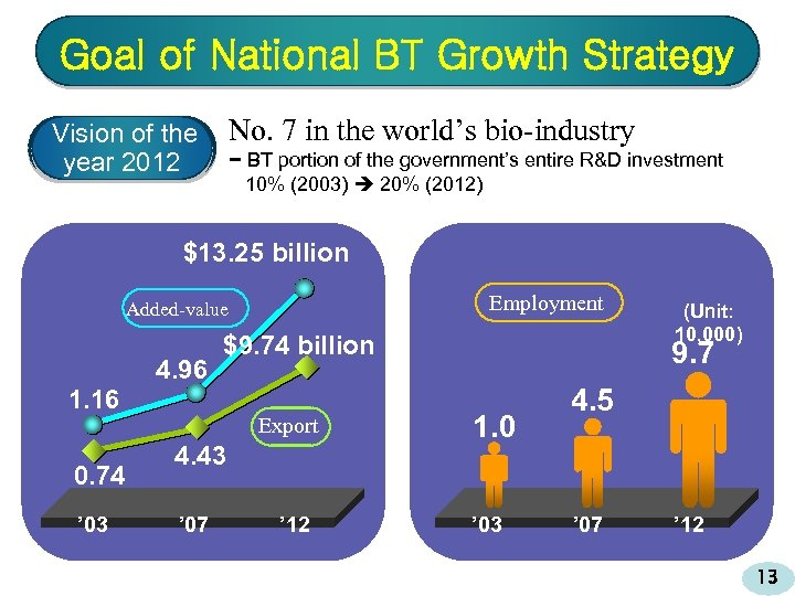 Goal of National BT Growth Strategy No. 7 in the world's bio-industry Vision of