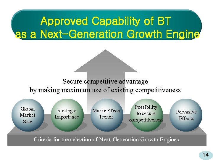 Approved Capability of BT as a Next-Generation Growth Engine Secure competitive advantage by making