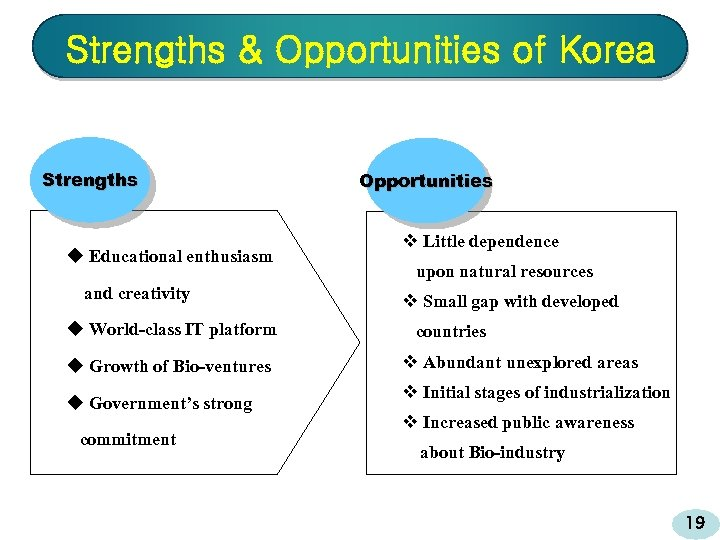 Strengths & Opportunities of Korea Strengths u Educational enthusiasm and creativity u World-class IT