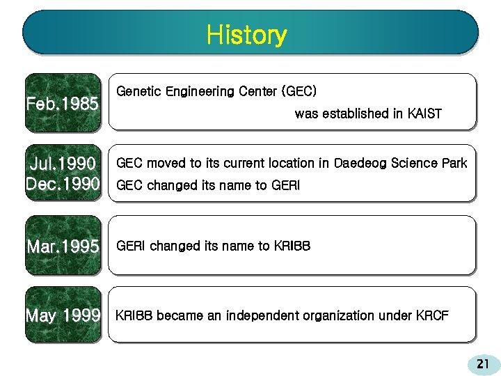 History Feb. 1985 Genetic Engineering Center (GEC) was established in KAIST Jul. 1990 Dec.