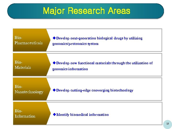 Major Research Areas Bio. Pharmaceuticals u. Develop next-generation biological drugs by utilizing genomics/proteomics system