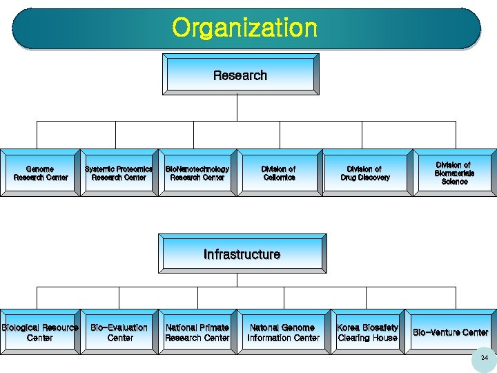 Organization Research Genome Research Center Systemic Proteomics Research Center Bio. Nanotechnology Research Center Division