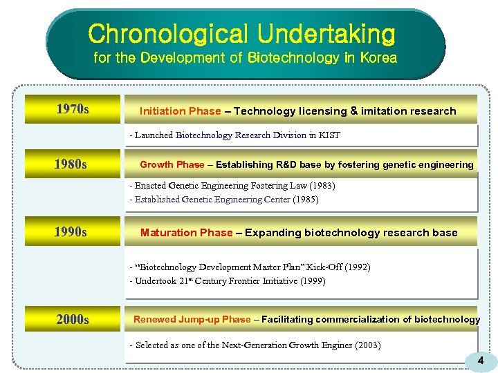 Chronological Undertaking for the Development of Biotechnology in Korea 1970 s Initiation Phase –