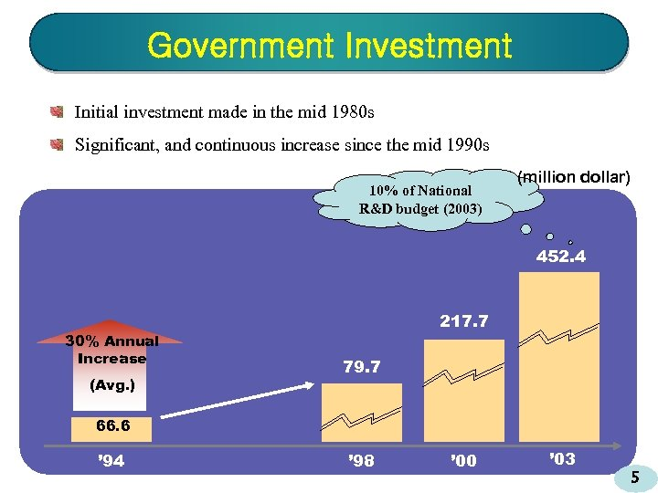 Government Investment Initial investment made in the mid 1980 s Significant, and continuous increase