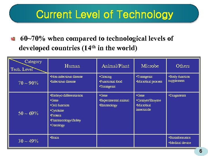 Current Level of Technology 60~70% when compared to technological levels of developed countries (14