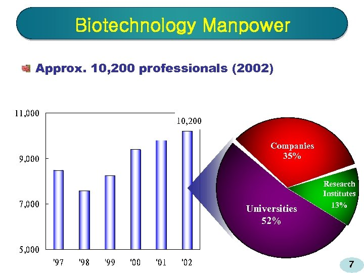 Biotechnology Manpower Approx. 10, 200 professionals (2002) 10, 200 Companies 35% Universities 52% Research