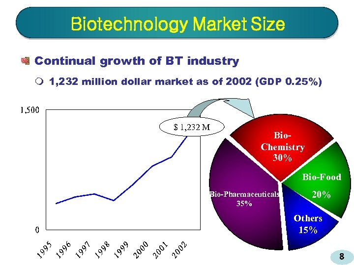 Biotechnology Market Size Continual growth of BT industry m 1, 232 million dollar market