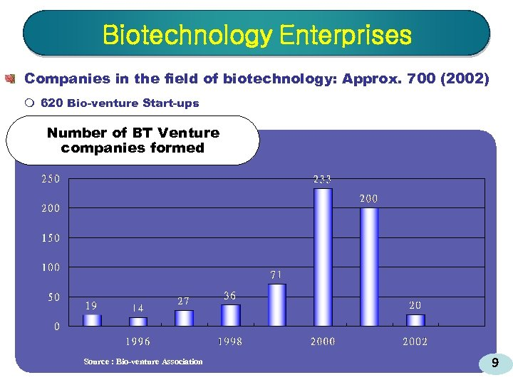 Biotechnology Enterprises Companies in the field of biotechnology: Approx. 700 (2002) m 620 Bio-venture
