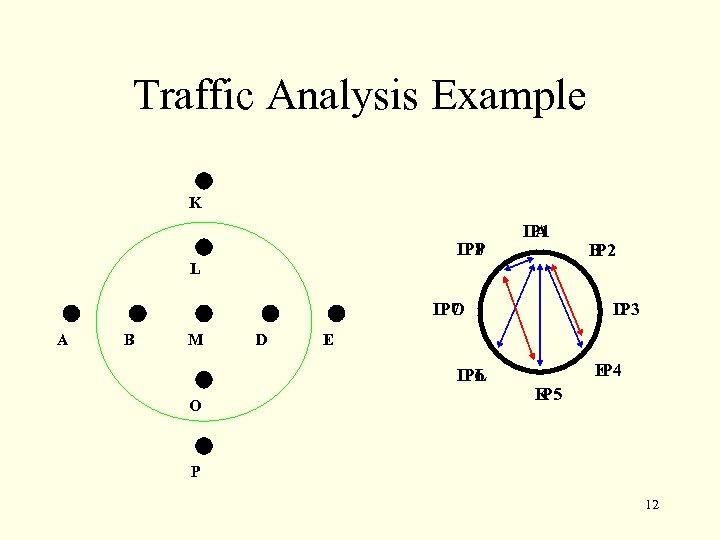 Traffic Analysis Example K IP 8 P A IP 1 B IP 2 L
