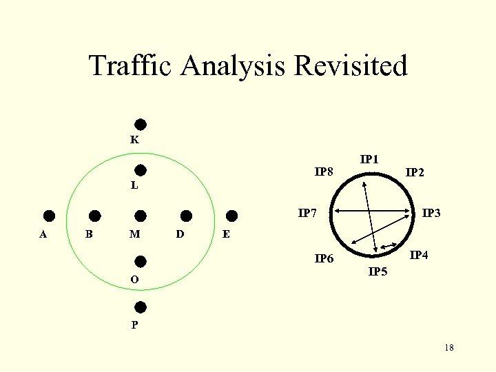 Traffic Analysis Revisited K IP 8 IP 1 IP 2 L IP 7 A