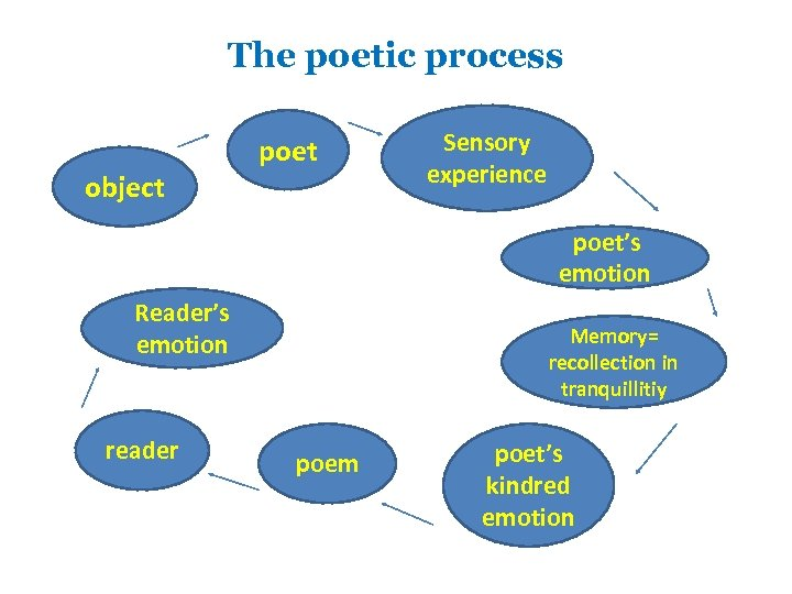 The poetic process object poet Sensory experience poet's emotion Reader's emotion reader Memory= recollection