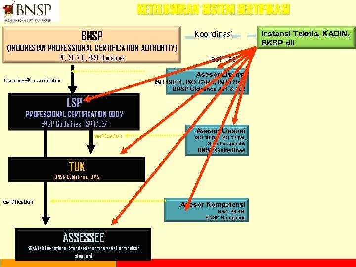 KETELUSURAN SISTEM SERTIFIKASI Koordinasi BNSP (INDONESIAN PROFESSIONAL CERTIFICATION AUTHORITY) PP, ISO 17011, BNSP Guidelones