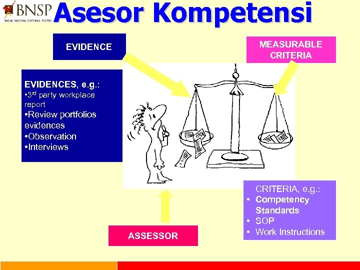 Asesor Kompetensi MEASURABLE CRITERIA EVIDENCES, e. g. : • 3 rd party workplace report