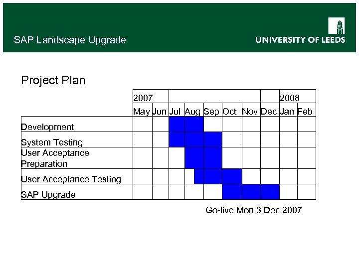 SAP Landscape Upgrade Project Plan 2007 2008 May Jun Jul Aug Sep Oct Nov