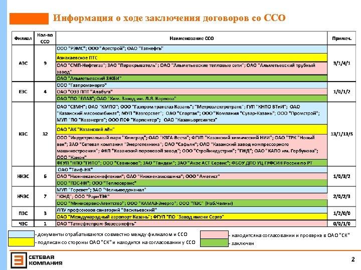 Информация о ходе заключения договоров со ССО - документы отрабатываются совместно между филиалом и