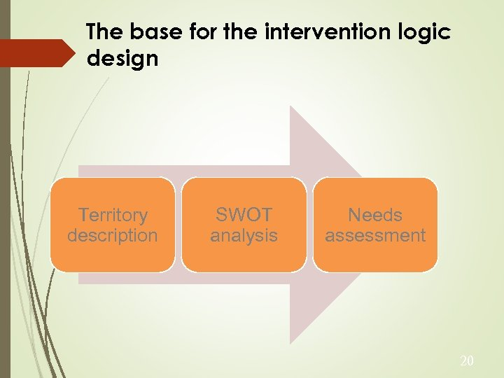 The base for the intervention logic design Territory description SWOT analysis Needs assessment 20