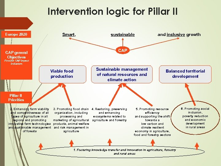 Intervention logic for Pillar II Smart, Europe 2020 sustainable and inclusive growth CAP general