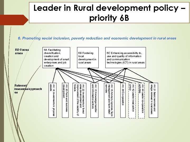 Leader in Rural development policy – priority 6 B 6. Promoting social inclusion, poverty
