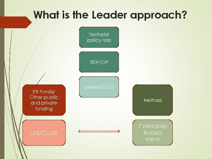 What is the Leader approach? Territorial policy tool RDP/OP ESI Funds/ Other public and
