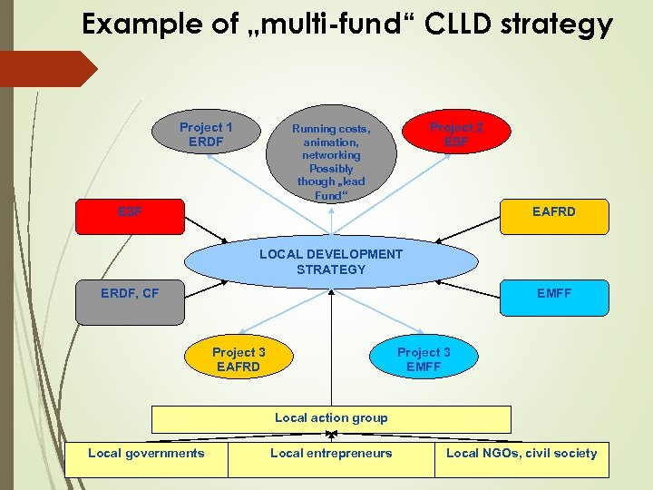 """Example of """"multi-fund"""" CLLD strategy Project 1 ERDF Project 2 ESF Running costs, animation,"""