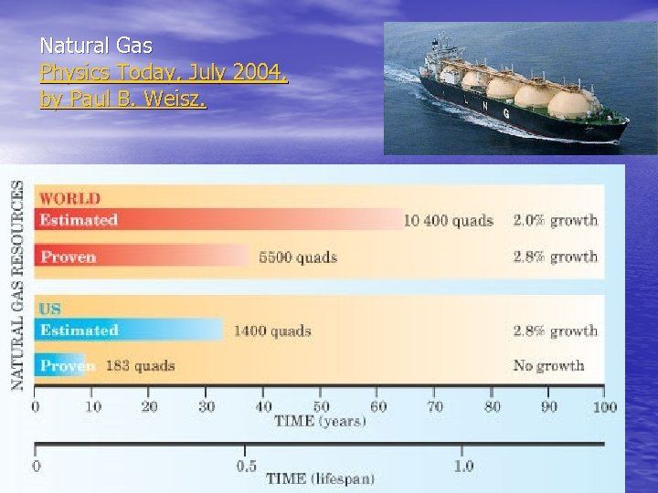 Natural Gas Physics Today, July 2004, by Paul B. Weisz.