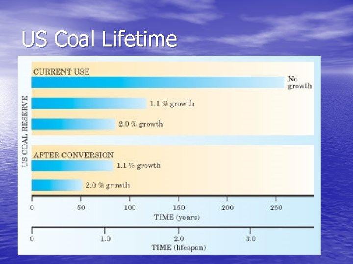 US Coal Lifetime