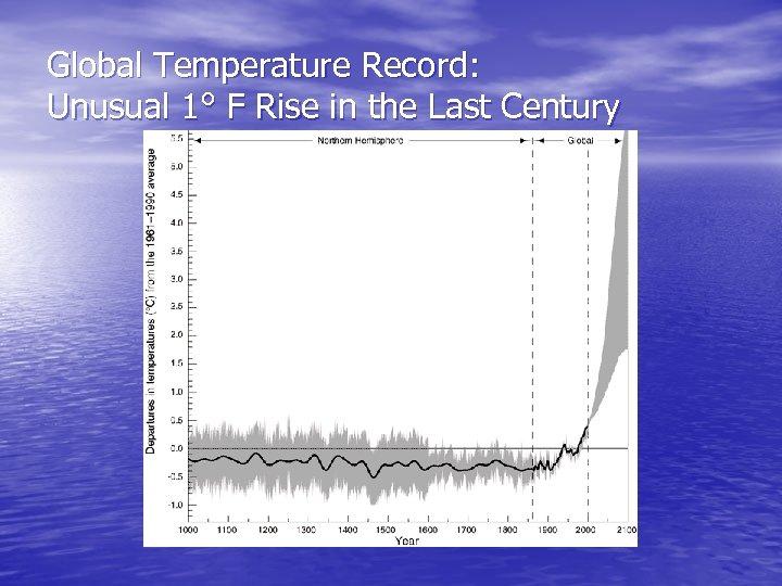 Global Temperature Record: Unusual 1° F Rise in the Last Century