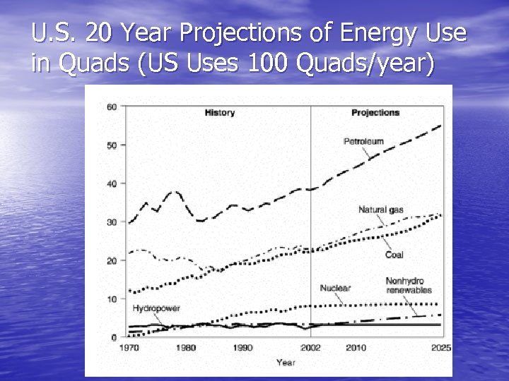 U. S. 20 Year Projections of Energy Use in Quads (US Uses 100 Quads/year)