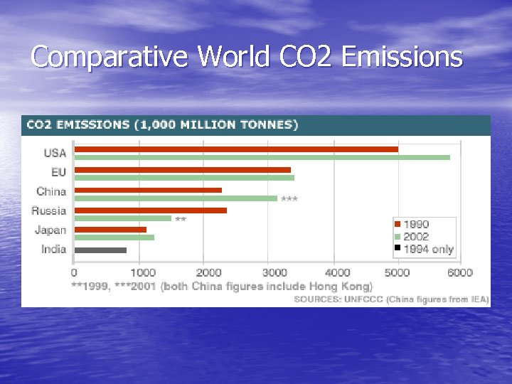 Comparative World CO 2 Emissions
