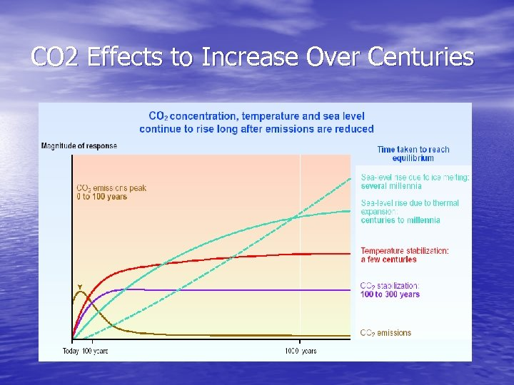 CO 2 Effects to Increase Over Centuries
