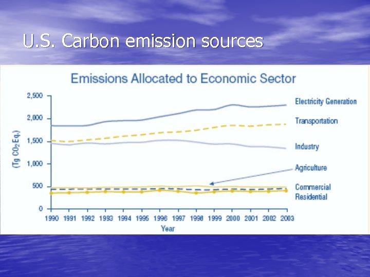 U. S. Carbon emission sources