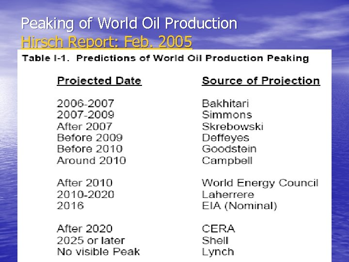 Peaking of World Oil Production Hirsch Report: Feb. 2005
