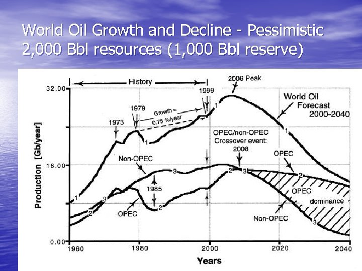 World Oil Growth and Decline - Pessimistic 2, 000 Bbl resources (1, 000 Bbl