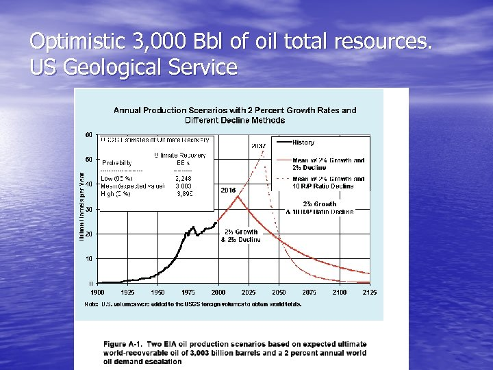 Optimistic 3, 000 Bbl of oil total resources. US Geological Service