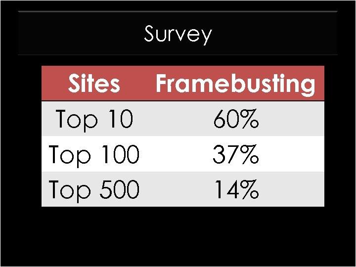 Survey Sites Framebusting Top 10 60% Top 100 37% Top 500 14%