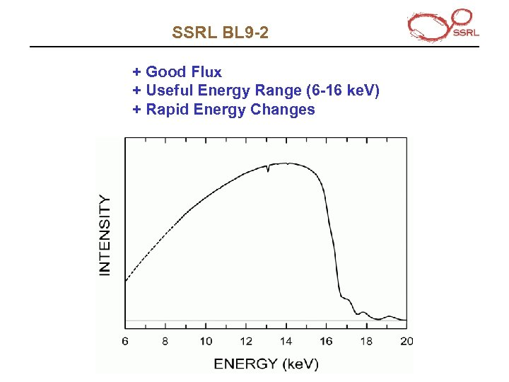 SSRL BL 9 -2 + Good Flux + Useful Energy Range (6 -16 ke.