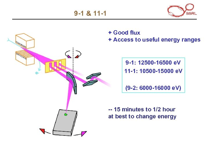 9 -1 & 11 -1 + Good flux + Access to useful energy ranges