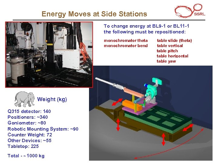Energy Moves at Side Stations To change energy at BL 9 -1 or BL