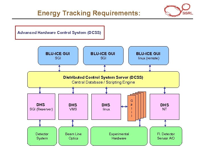 Energy Tracking Requirements: Advanced Hardware Control System (DCSS) BLU-ICE GUI SGI linux (remote) Distributed