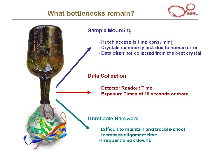 What bottlenecks remain? Sample Mounting - Hutch access is time consuming - Crystals commonly