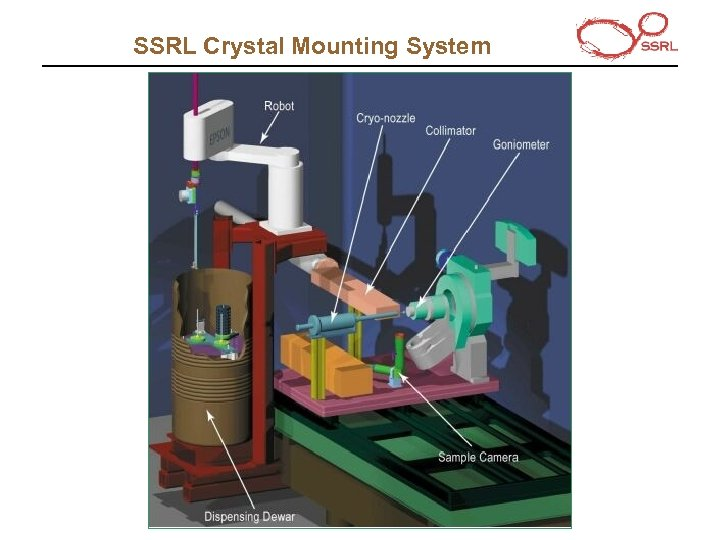 SSRL Crystal Mounting System