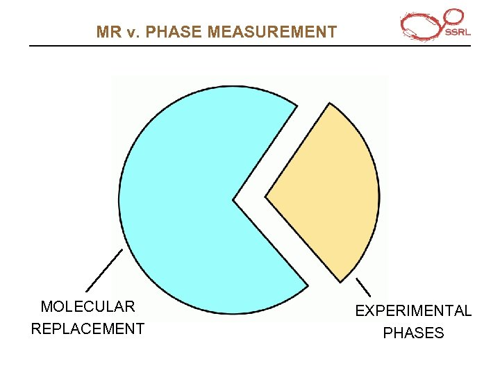 MR v. PHASE MEASUREMENT MOLECULAR REPLACEMENT EXPERIMENTAL PHASES