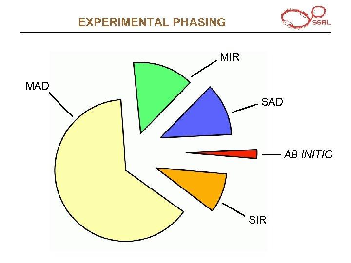 EXPERIMENTAL PHASING MIR MAD SAD AB INITIO SIR