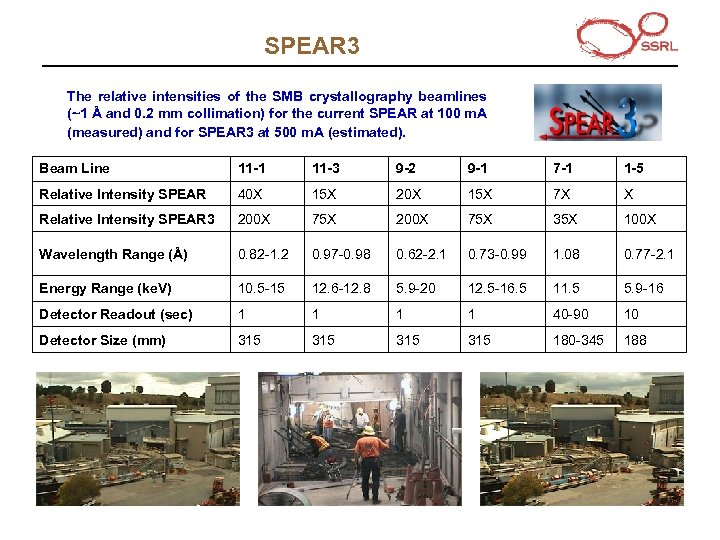 SPEAR 3 The relative intensities of the SMB crystallography beamlines (~1 Å and 0.
