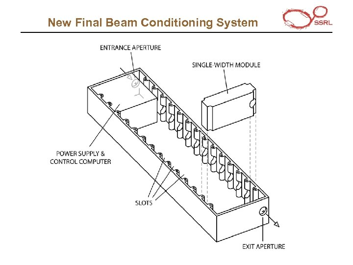 New Final Beam Conditioning System