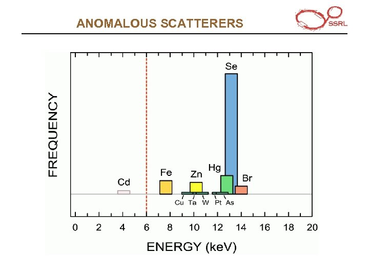 ANOMALOUS SCATTERERS