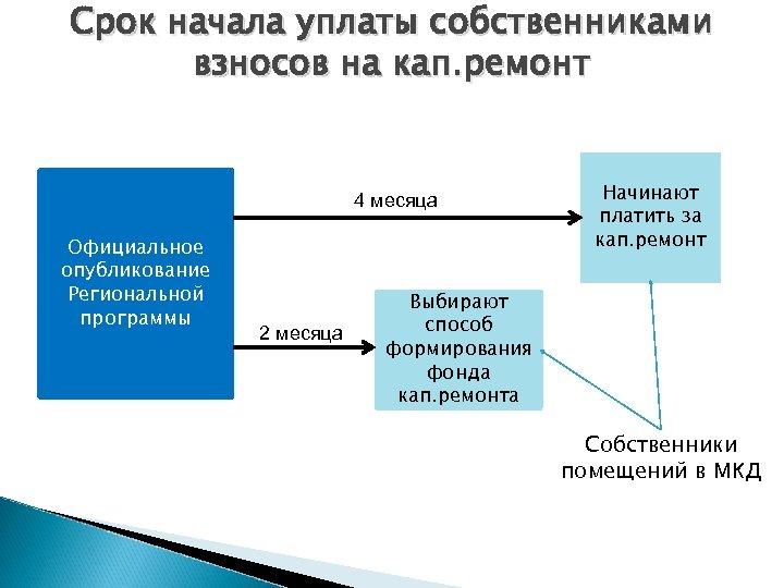 Срок начала уплаты собственниками взносов на кап. ремонт 4 месяца Официальное опубликование Региональной программы