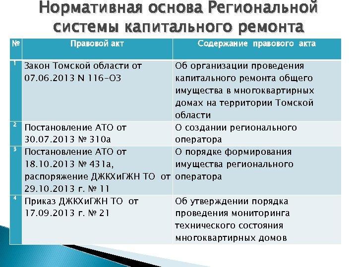 № 1 2 3 4 Нормативная основа Региональной системы капитального ремонта Правовой акт Закон
