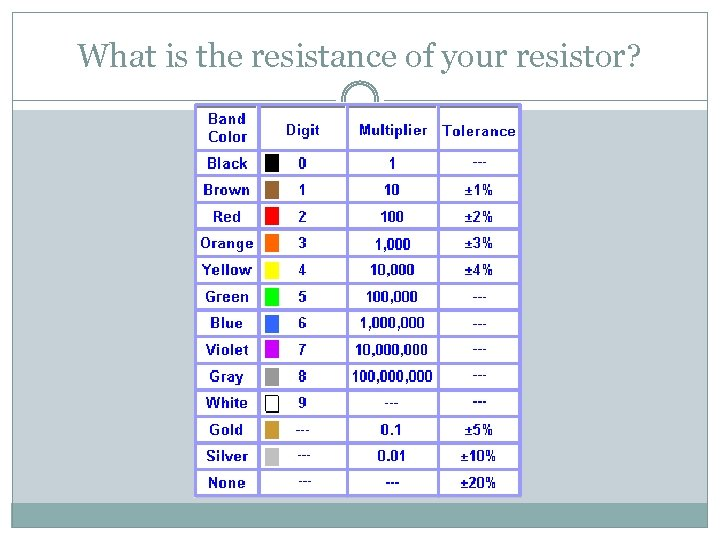 What is the resistance of your resistor?