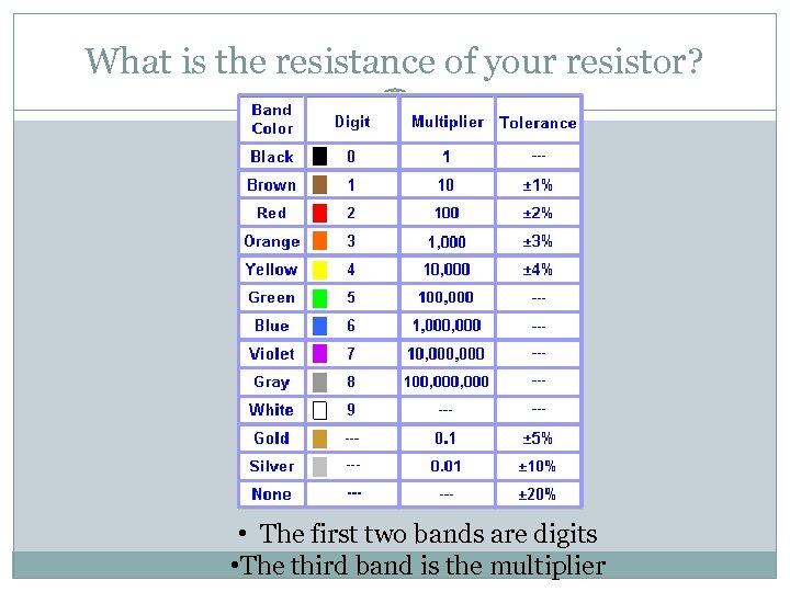 What is the resistance of your resistor? • The first two bands are digits